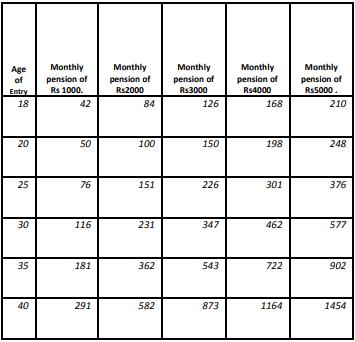 Atal Pension Yojana Montly Contribution Chart