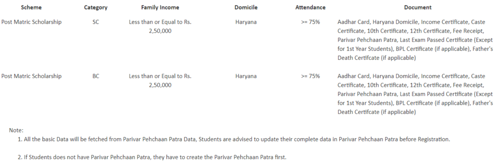 Haryana Post Matric Scholarship Eligibility