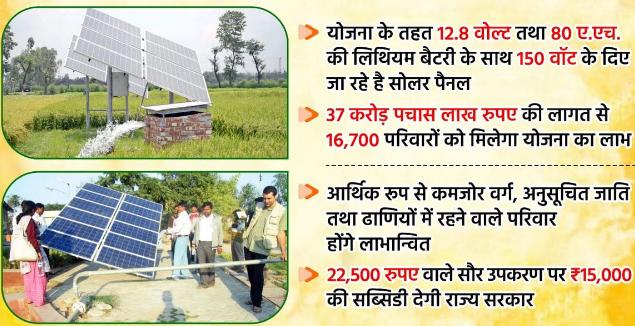 Haryana Solar Panel Subsidy Yojana