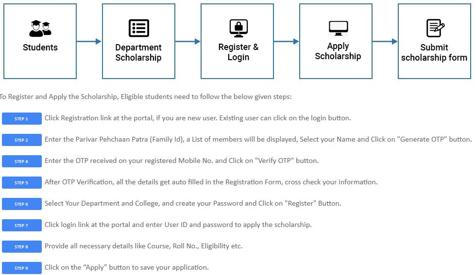 haryana post metric scholarship form Apply Step
