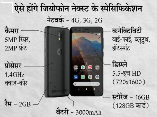 JioPhone Next Picture & features
